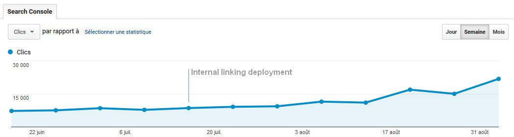 A good internal linking structure benefits organic traffic over time.