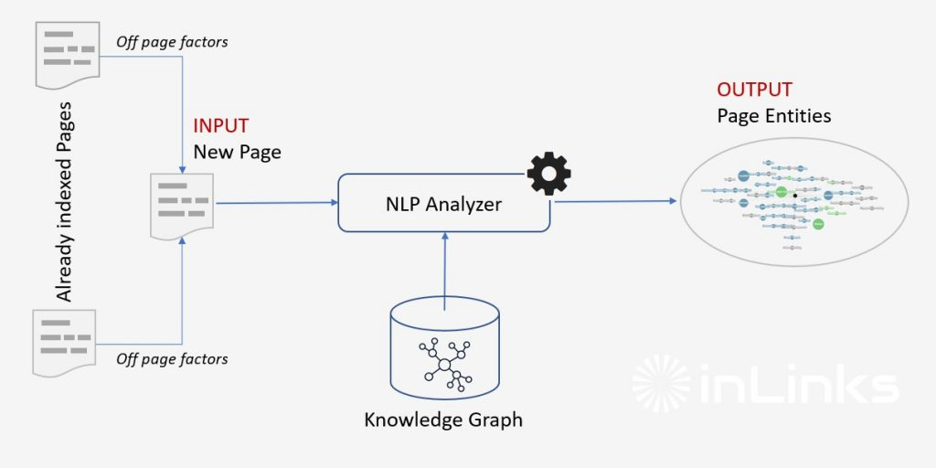 Principle of detection by Google of entities in a web page