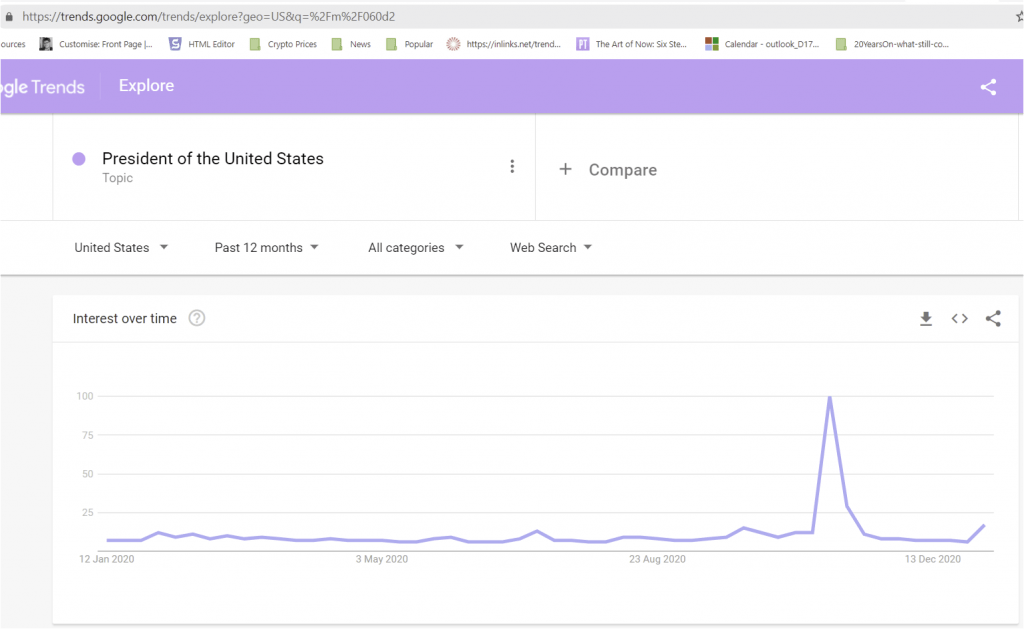 Google Trends results for an entity